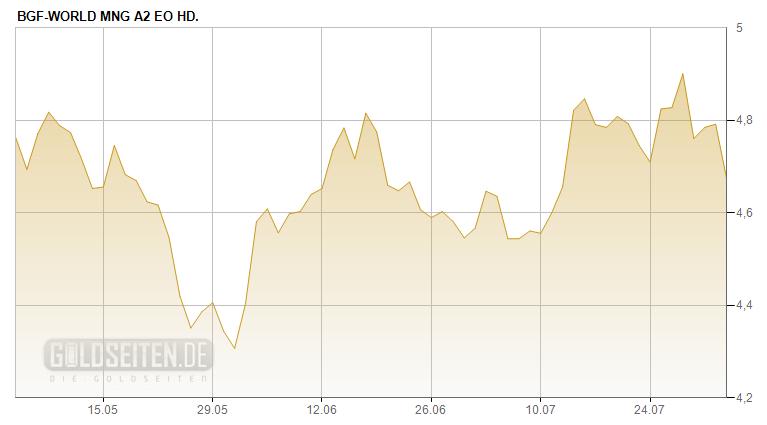 BGF World Mining Fund - A (EUR Hedged)